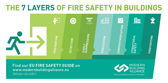 Advancing fire safety in Buildings